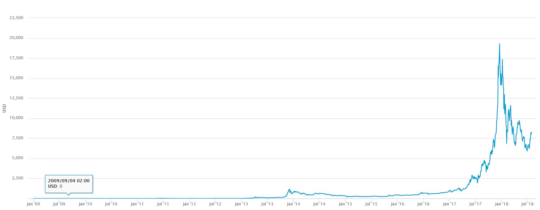 Evolution des prix du bitcoin